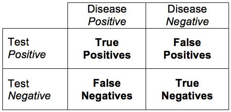 Sensitivity and Specificity Diagnostic Test