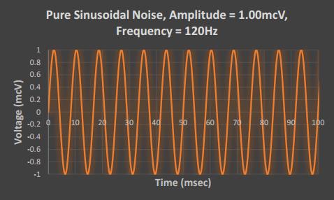 120 hz neuromonitoring noise
