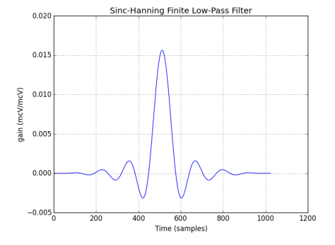 low pass filter ionm